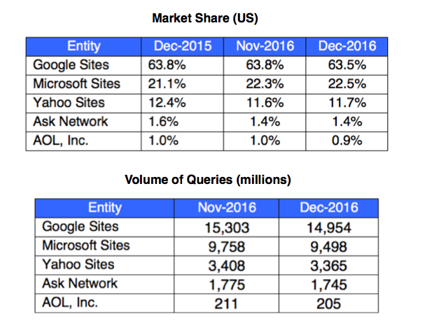 Search-engine-marketshare.png