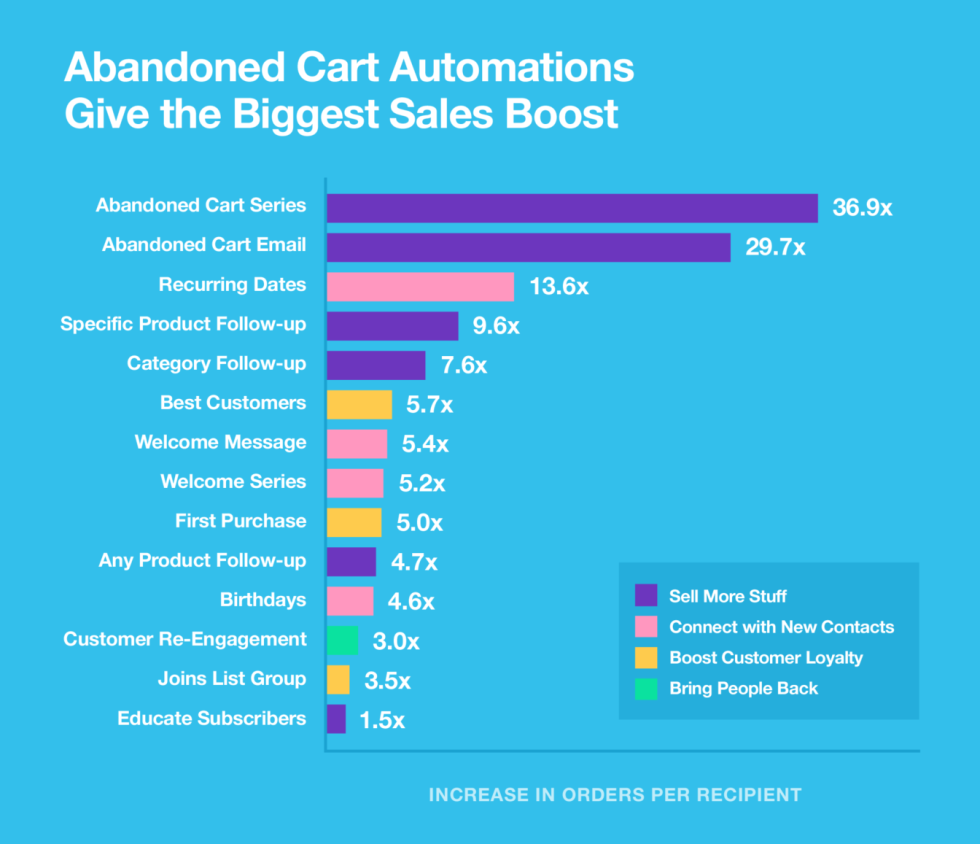 Mailchimp Stat - Abandoned Cart Automations Give the Biggest Sales Boost