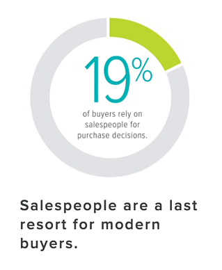 Salespeople are the last resort for modern buyers.png