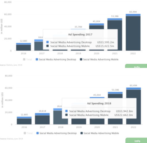 Social Media Ad Comparison 2017 to 2018 from Statista