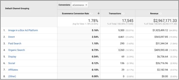 Google Analytics IIAB example