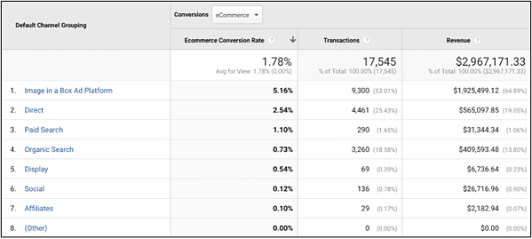 Google Analytics IIAB example